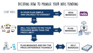 FAQ Plan Management
