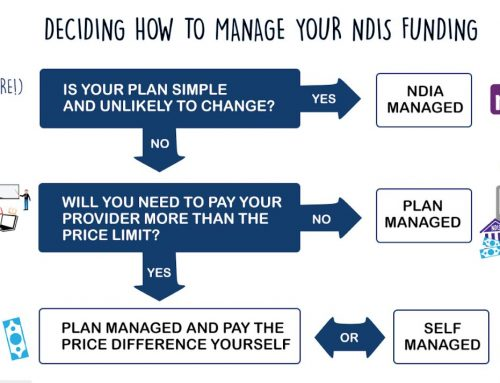 Managing an NDIS plan: the differences explained